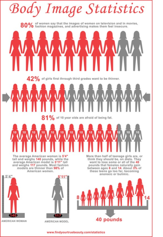 Statistics-to-Body-Images