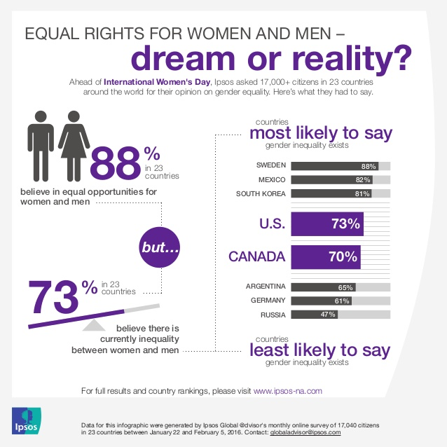 ipsos-gender-equality-infographic-1-638.jpg